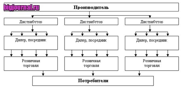 картинка Дистрибуция – что это такое простыми словами