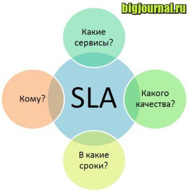 миниатюра SLA – что это такое в управлении персоналом