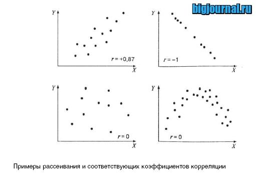 картинка Что такое корреляция