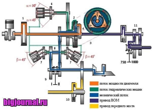 картинка Гидромеханическая трансмиссия – что это такое