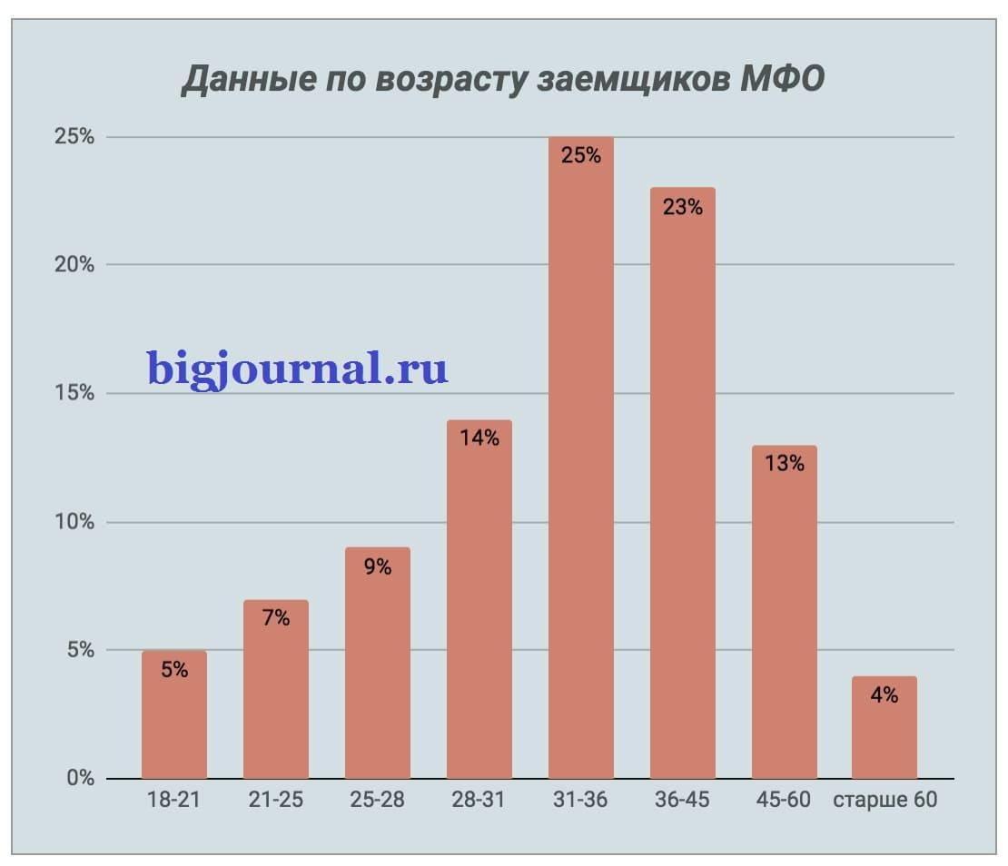 Фотография Данные по возрасту заемщиков