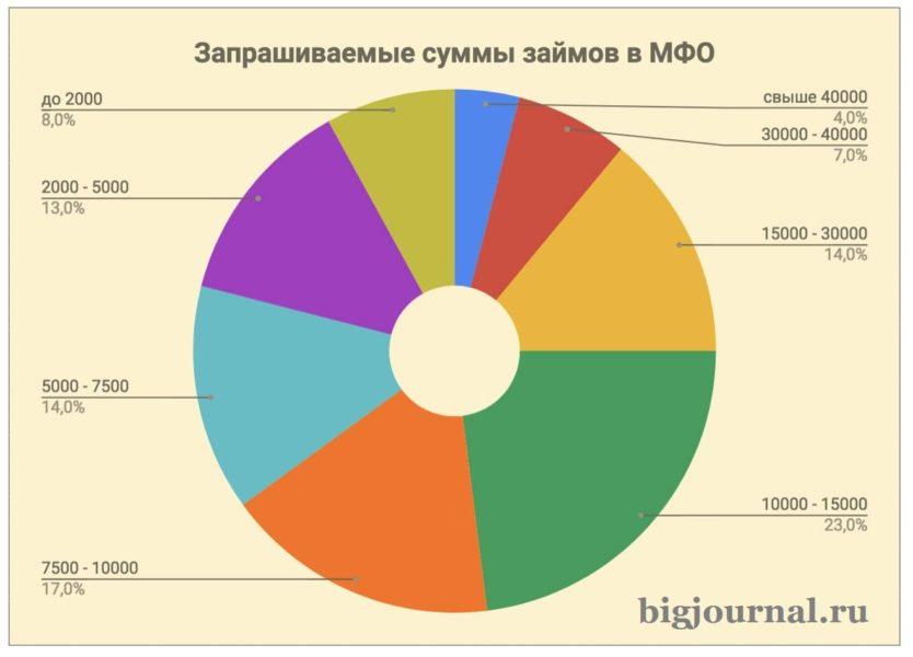 Картинка Диаграмма Запрашиваемые суммы в МФО