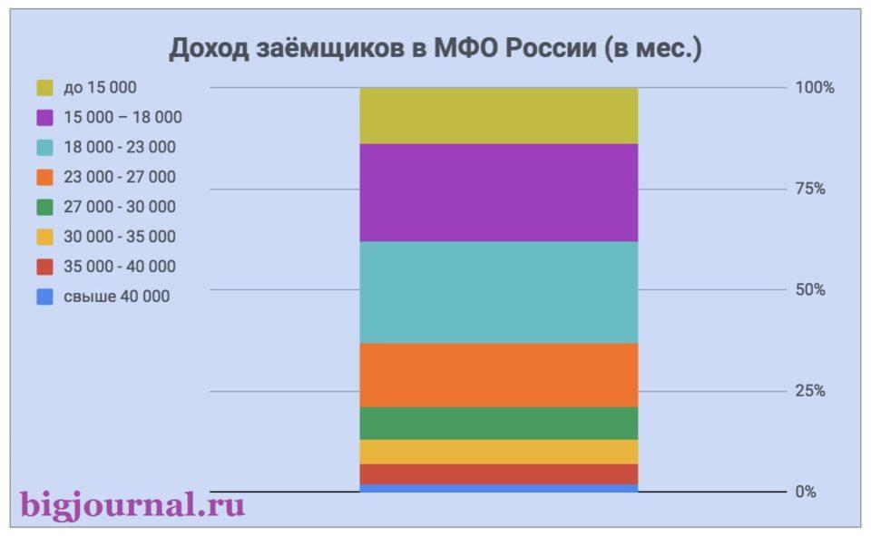 Картинка График_Доход заемщиков МФО