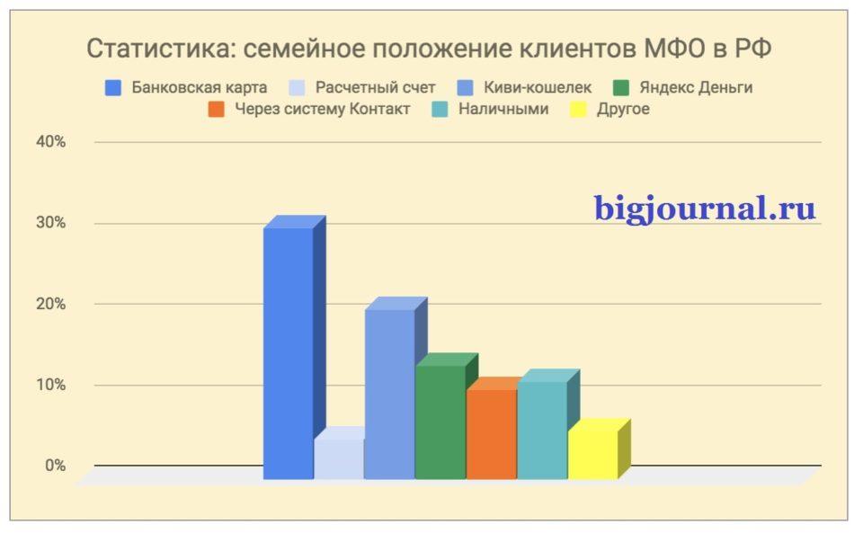 Картинка Статистика_Семейное положение заемщиков