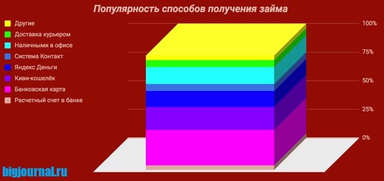Фотография График_Популярность способов получения займов