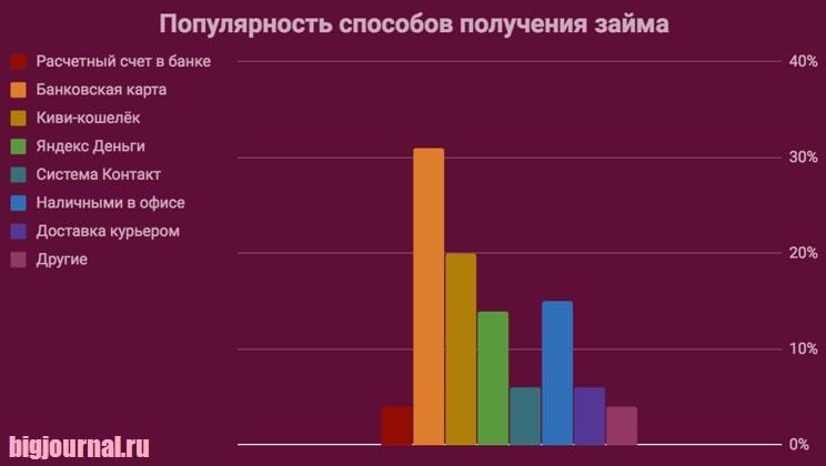 Картинка График_Популярность способов получения займов