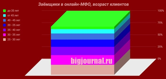 Картинка График_Возраст заемщиков МФО