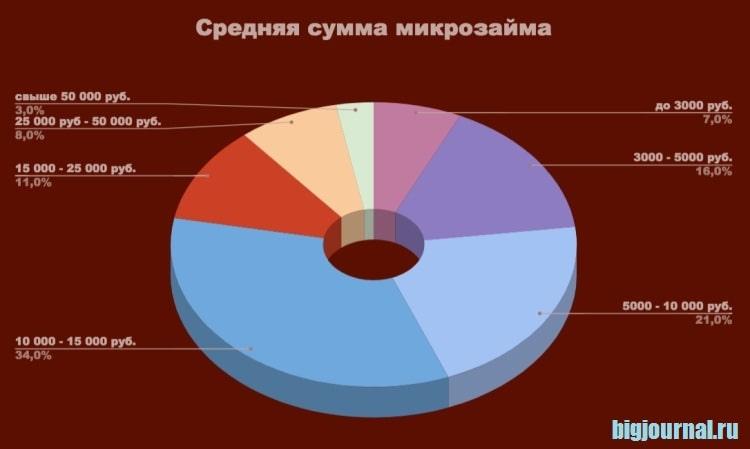 Фото Диаграмма_Средняя сумма микрозайма