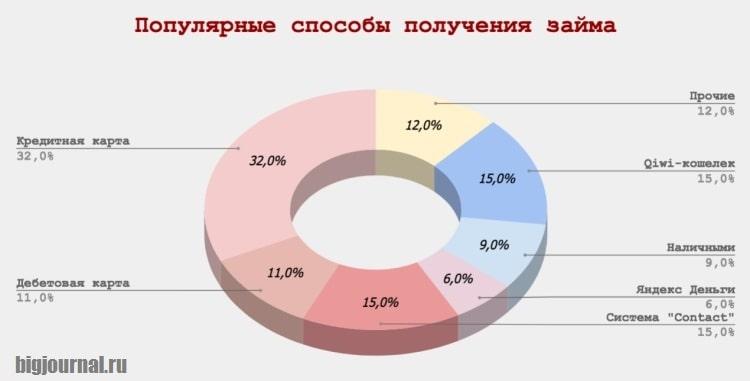 Фото Диаграмма_Популярные способы получения займов в МФО
