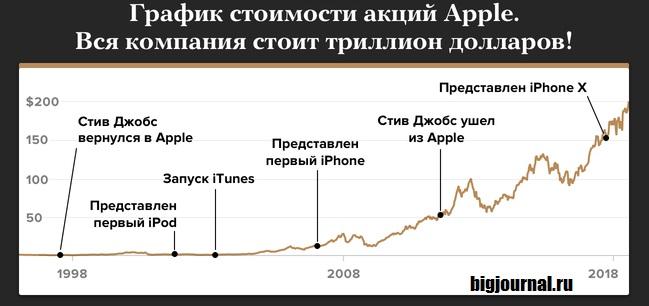 Картинка График стоимости акций Apple