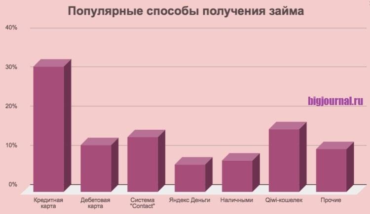 Фотография График_Популярные способы получения займов