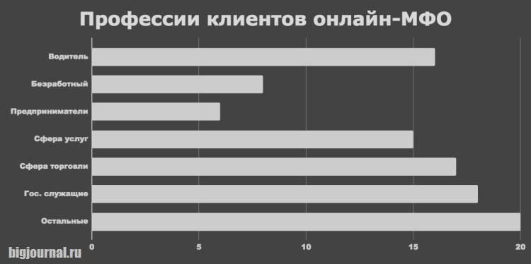 Картинка График_Профессии клиентов онлайн-МФО