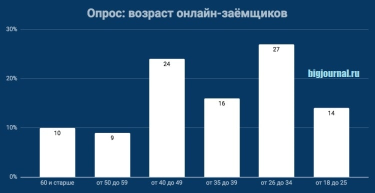 Картинка Опрос_Возраст онлайн-заемщиков