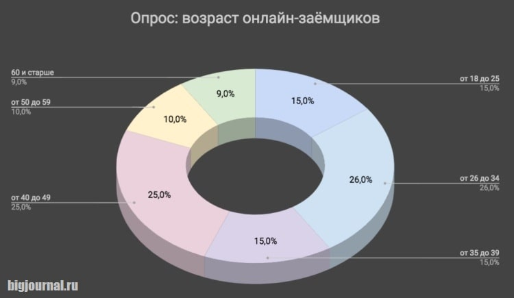 Опрос_Возраст онлайн-заемщиков