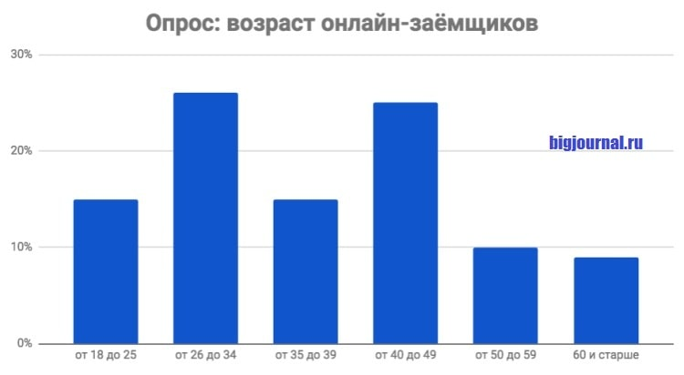 Картинка Соцопрос_Возраст онлайн-заемщиков