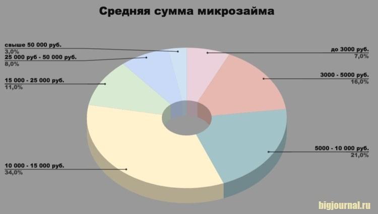 Диаграмма_Средняя сумма микрозайма