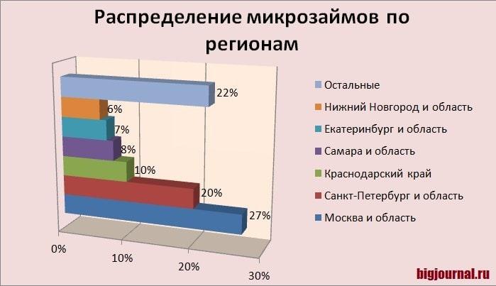 Картинка График_Распределение микрозаймов по регионам