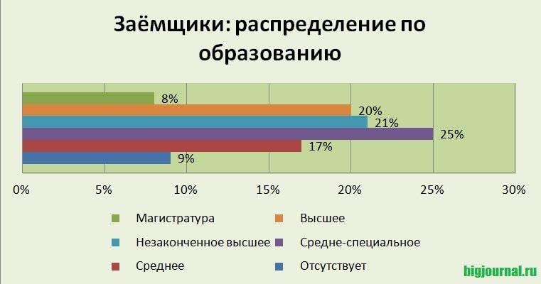 Картинка График_Заемщики распределение по образованию