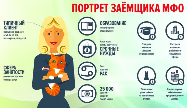 Кто заемщик в МФО - онлайн